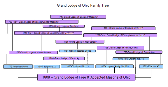 This image has an empty alt attribute; its file name is grand-lodge-family-tree.jpg
